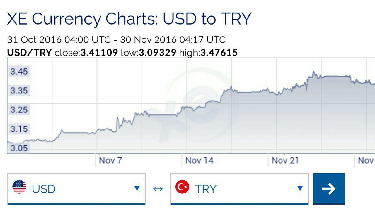افزایش ۱۰ درصدی ارزش دلار در برابر لیر ترکیه در یک ماه اخیر +نمودار