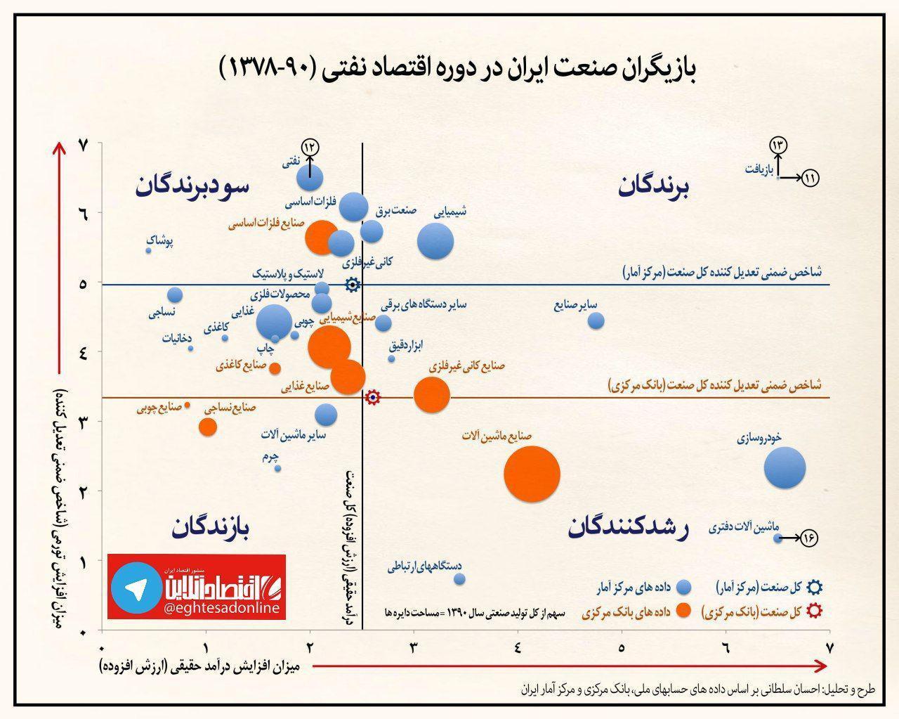 صنعت ایران