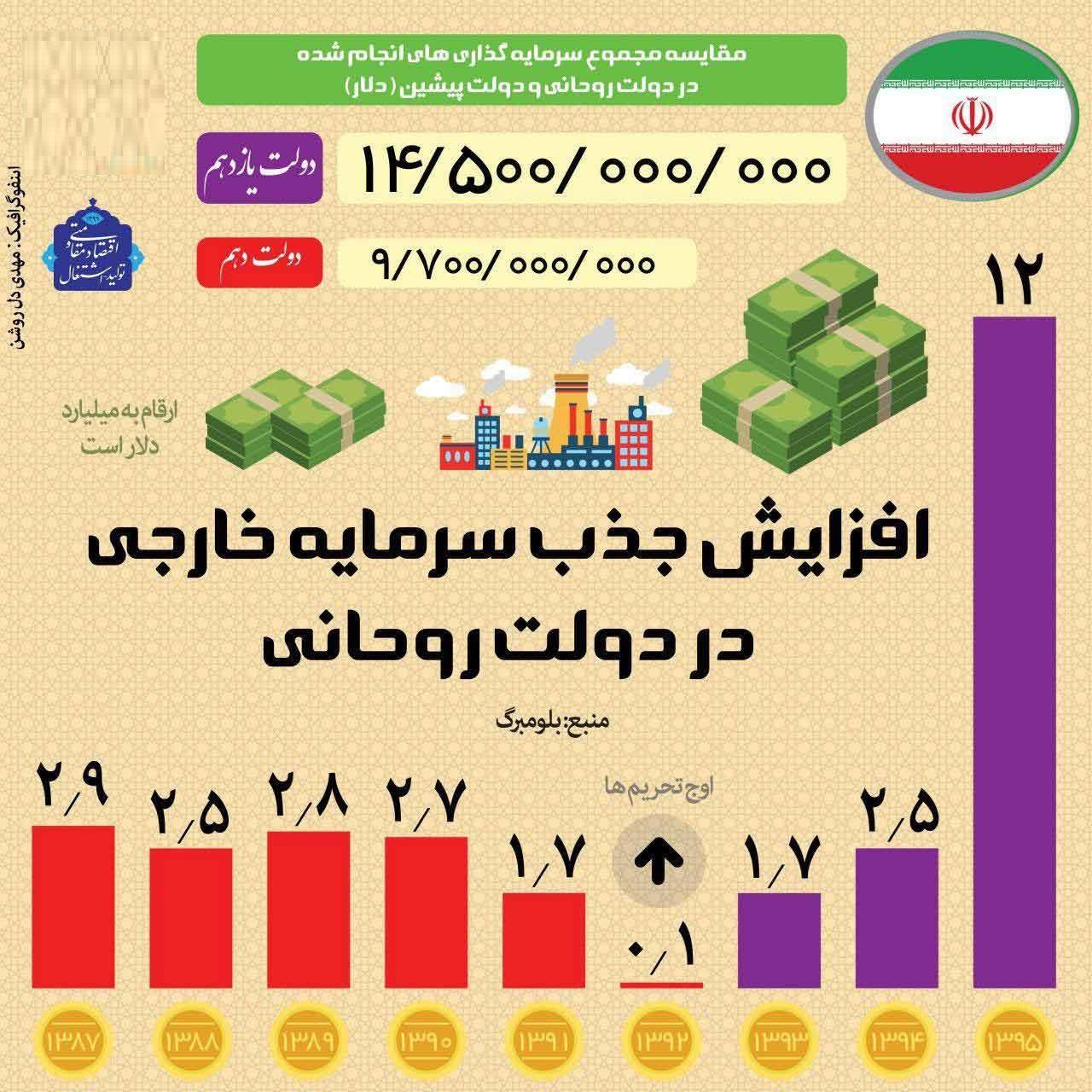 افزایش جذب سرمایهخارجی در دولت روحانی