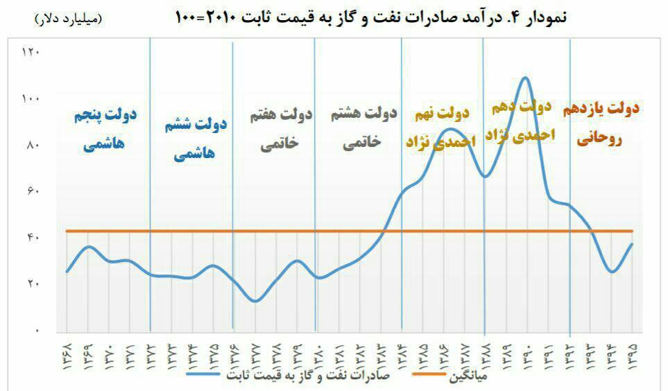 درآمد صادرات نفت و گاز به قیمتهای ثابت ۲۰۱۰