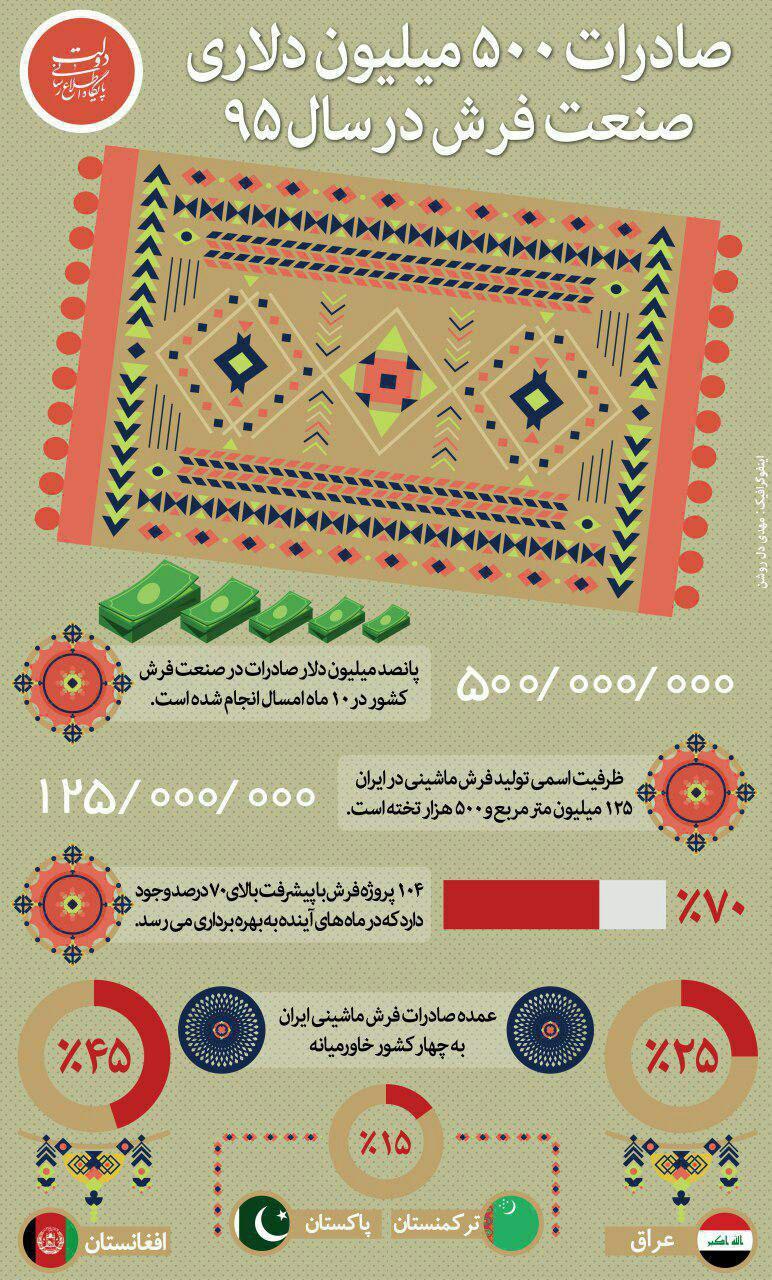 صادرات فرش