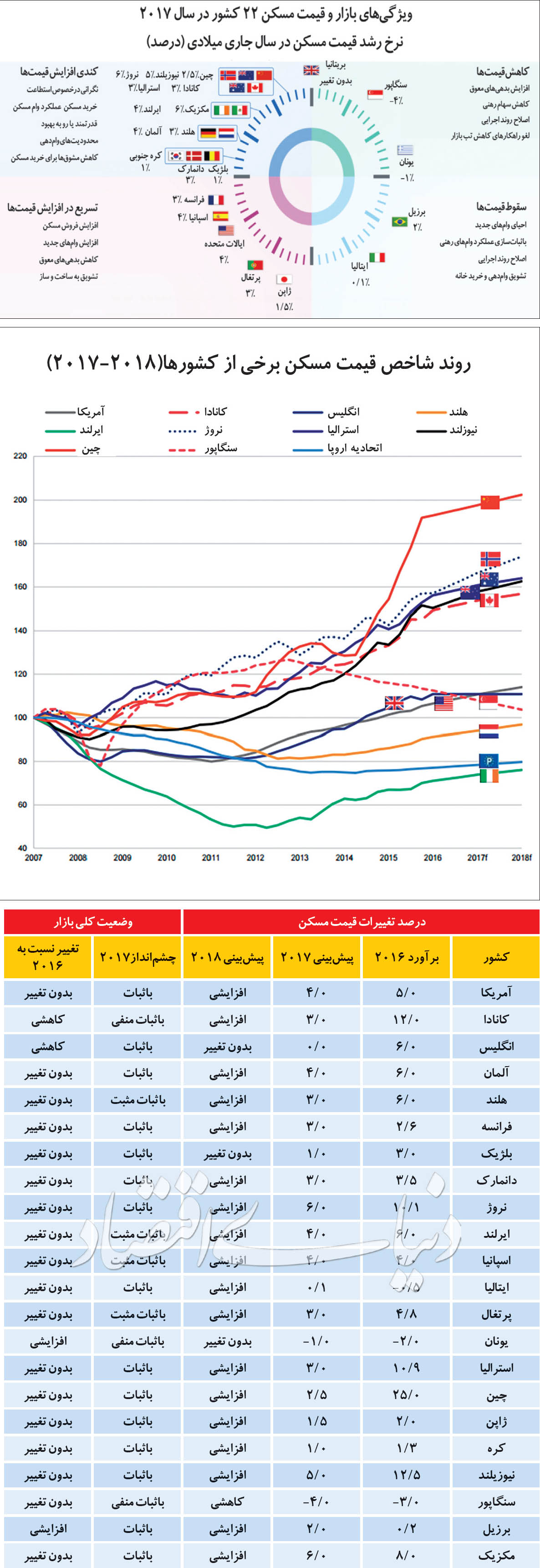 دورنمای قیمت املاک جهان