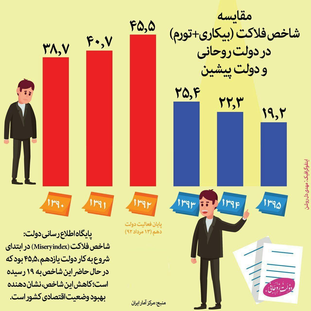 تغییرات شاخص فلاکت ایرانیها در شش سال گذشته