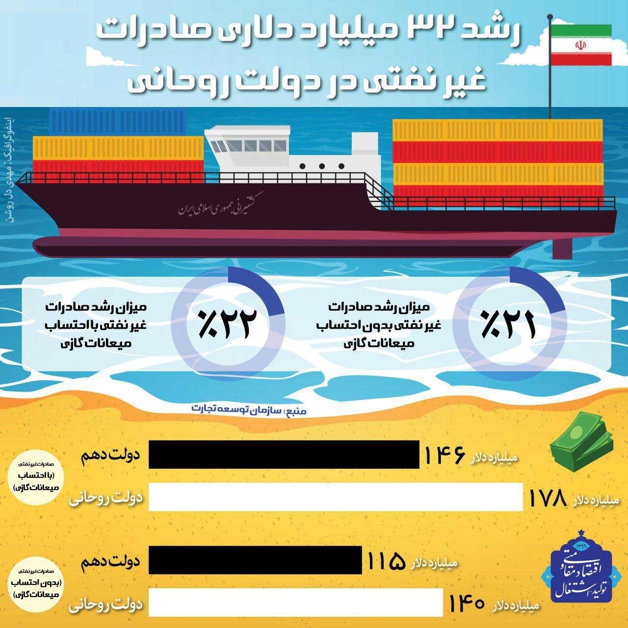 رشد ۳۲ میلیارد دلاری صادرات غیرنفتی در دولت روحانی