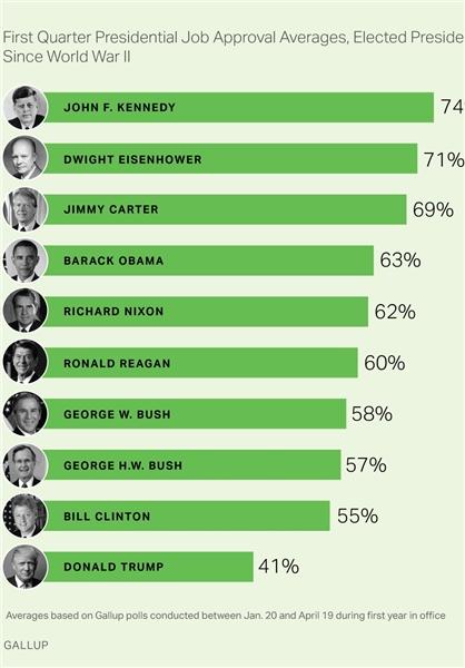 میزان محبوبیت رؤسای جمهور آمریکا در سه ماهه اول حضور در کاخ سفید