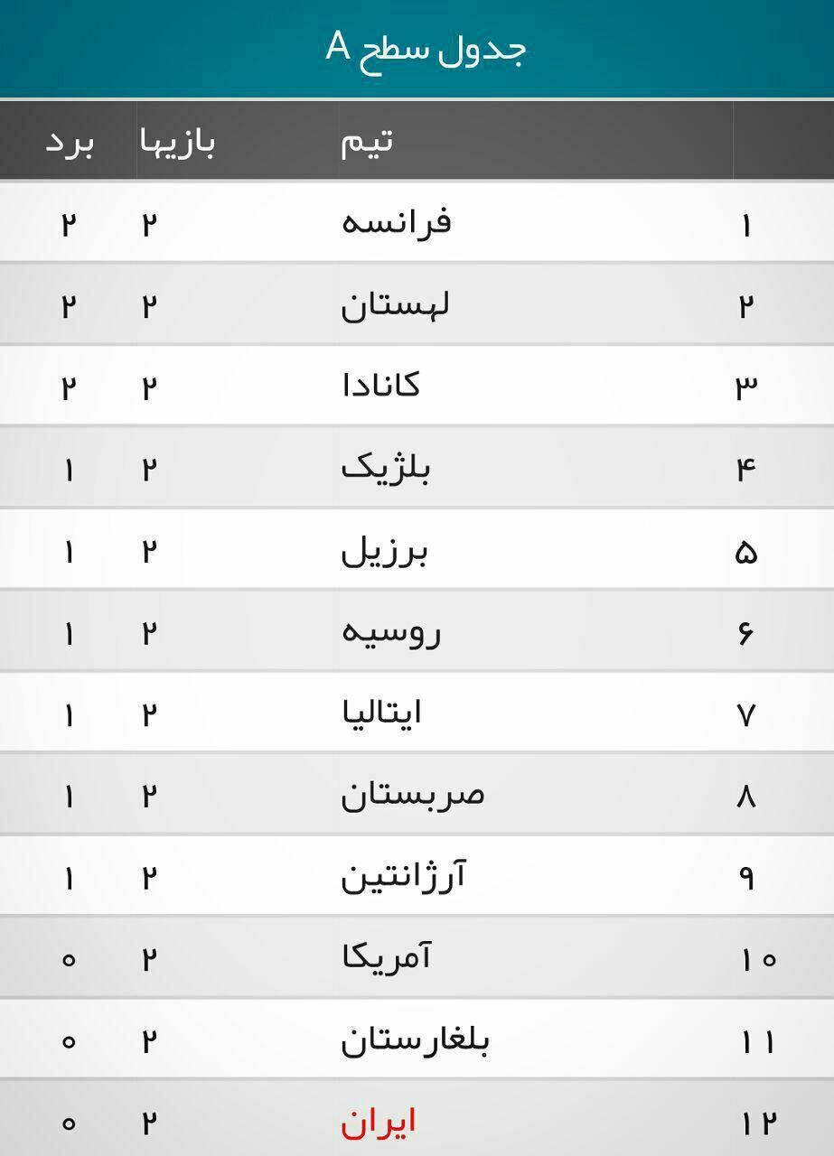 جدول ردهبندی لیگ جهانی والیبال در پایان روز دوم هفته اول