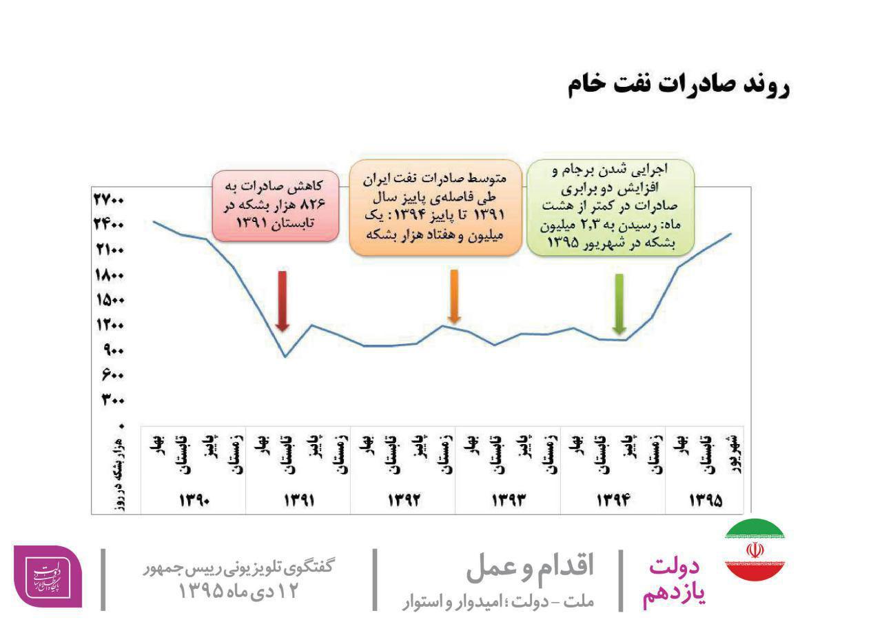 نمودار روحانی