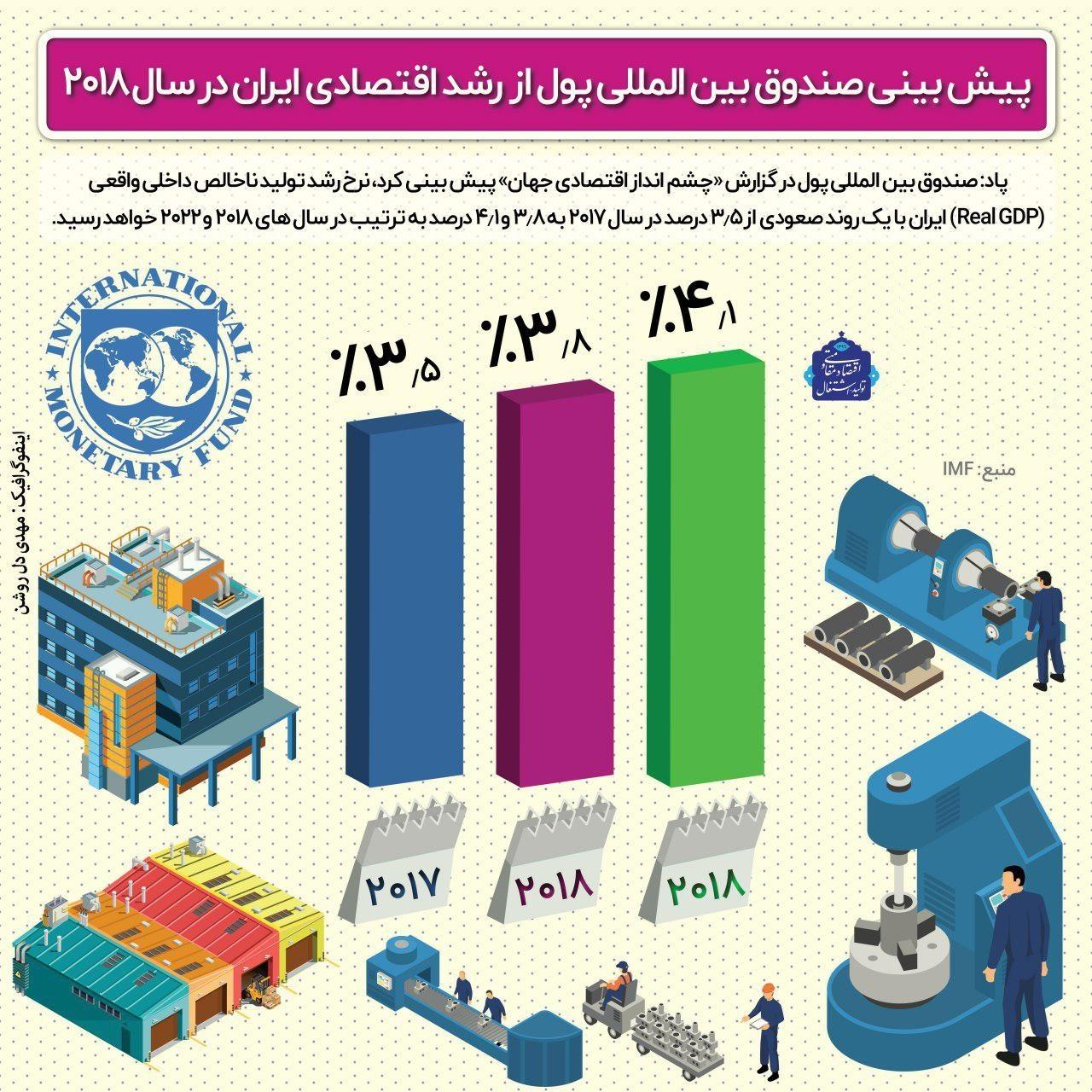 پیشبینی صندوق بینالمللی پول از رشد اقتصادی ایران +اینفوگرافیک
