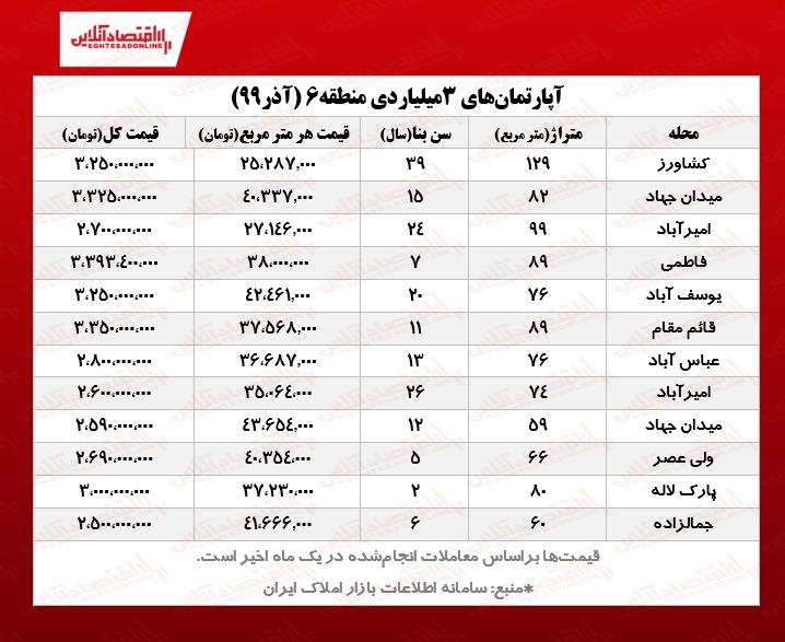 آپارتمانهای ۳ میلیاردی قلب تهران