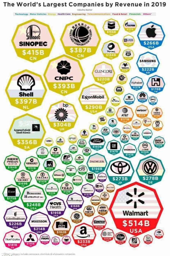 شرکت های جهان