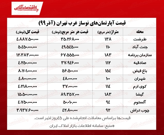 قیمت آپارتمان های نوساز غرب تهران