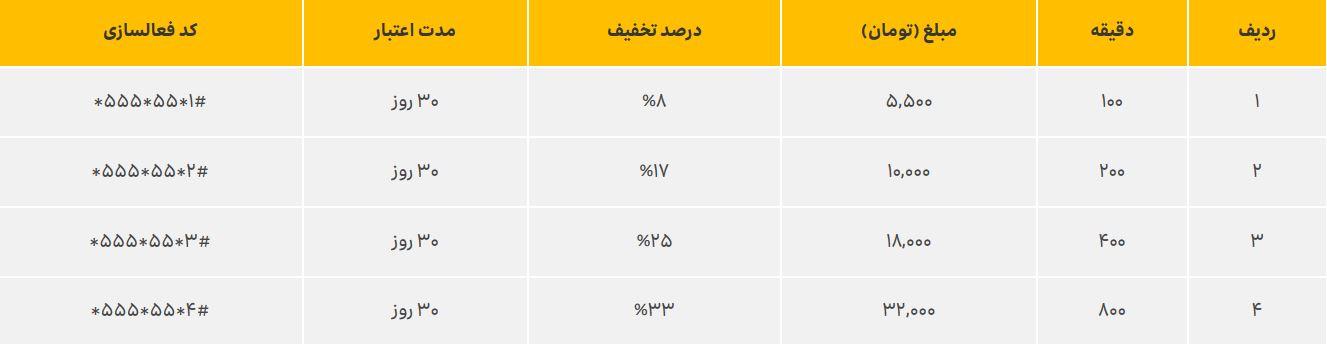 بستههای مکالمه سیمکارتهای دائمی ایرانسل