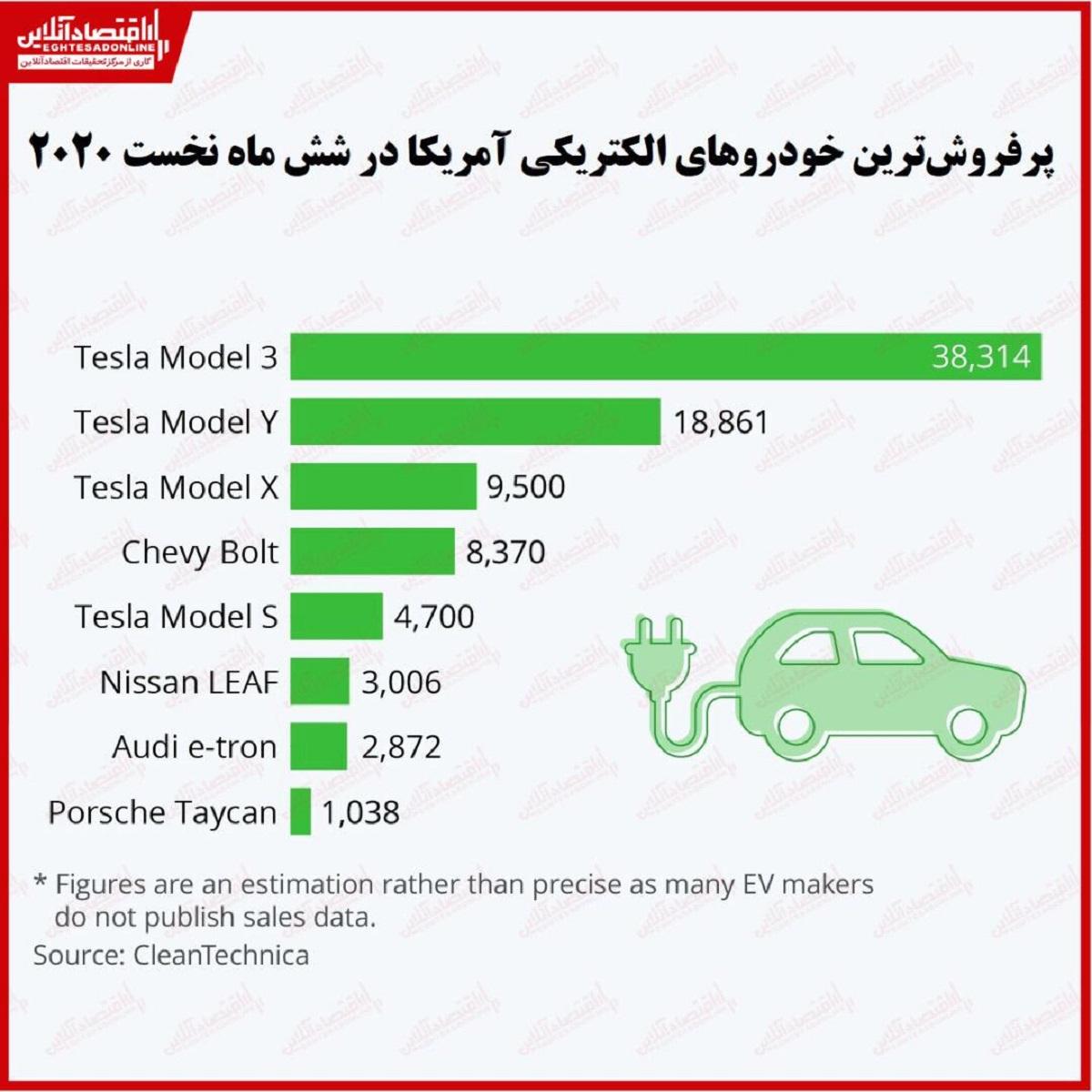 پرفروشترین خودروهای الکتریکی آمریکا