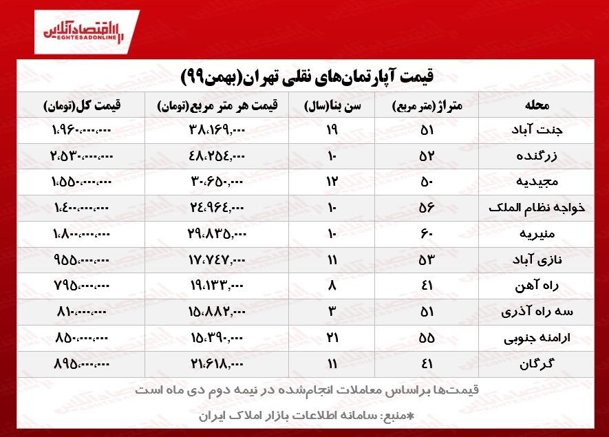 واحدهای نقلی تهران چند