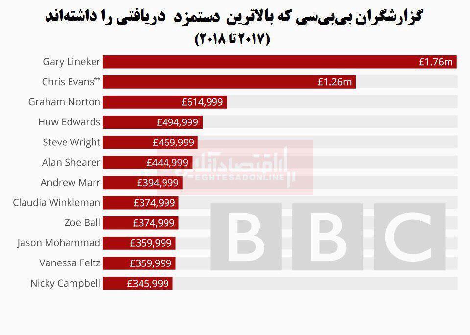 درآمد کارکنان بیبیسی چقدر است؟