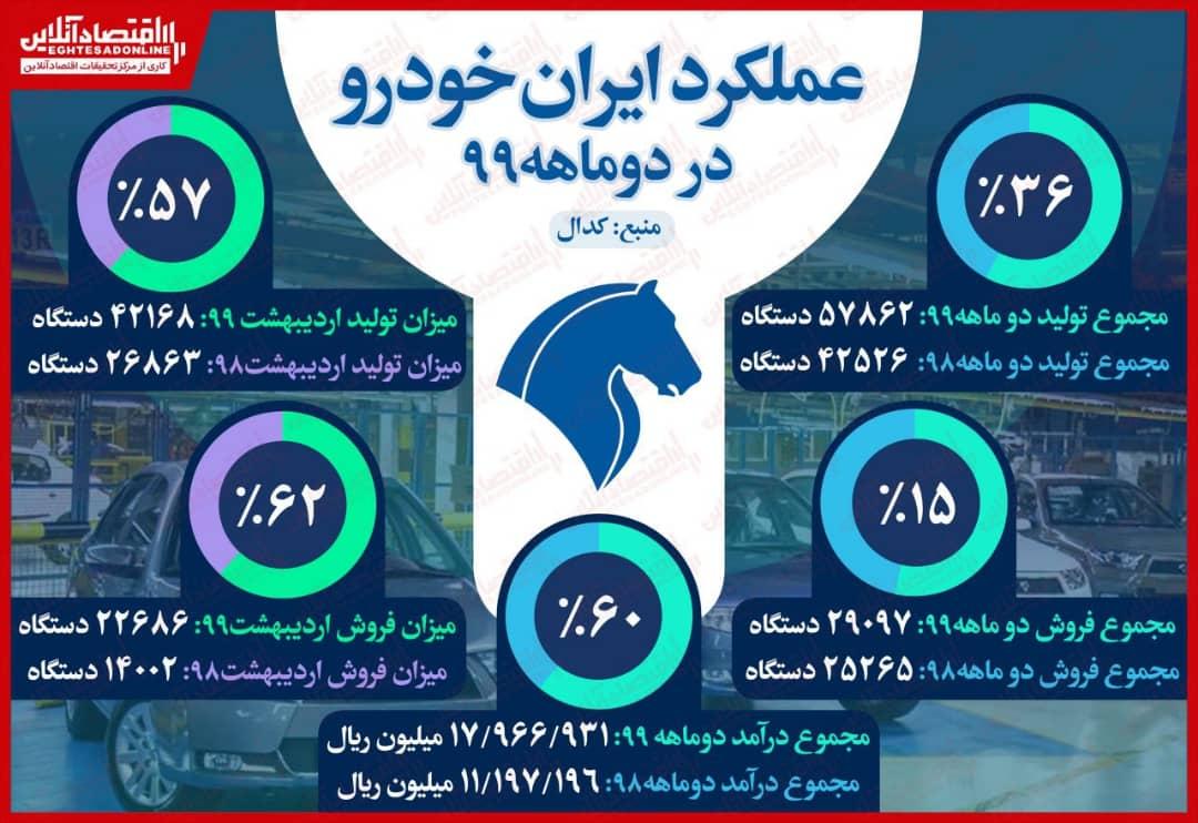 رشد ۳۶درصدی تولیدات ایران خودرو از ابتدای سال
