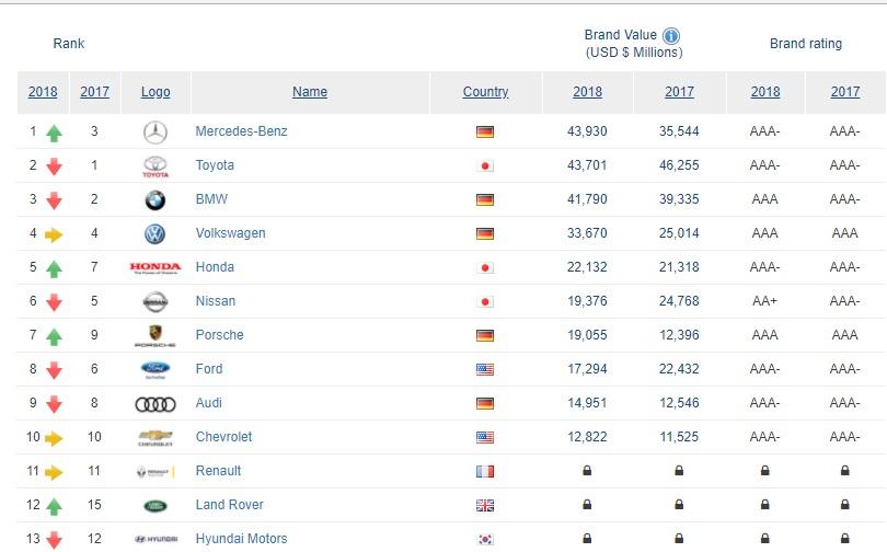 پایگاه خبری آرمان اقتصادی 09 با معتبرترین برند خودروسازی دنیا آشنا شوید!