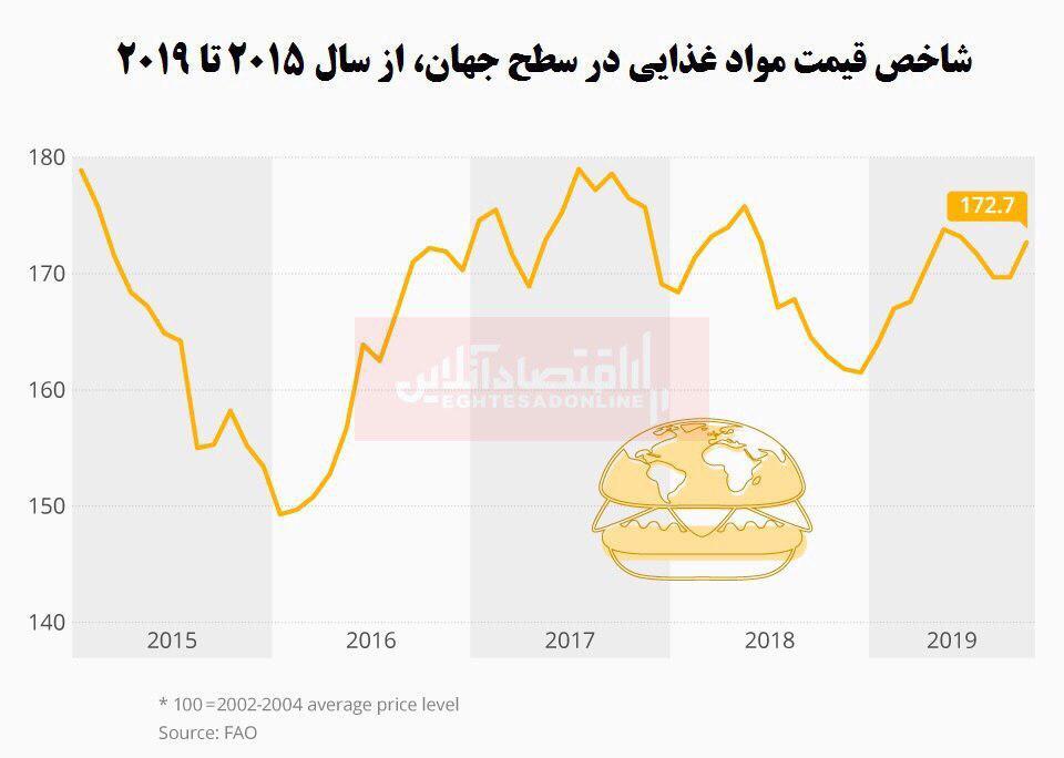 افزایش سرعت رشد قیمت مواد غذایی در جهان