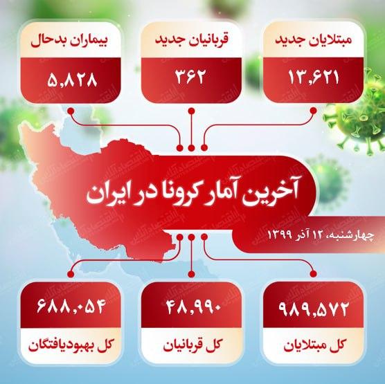 آخرین آمار کرونا در ایران (۹۹/۹/۱۲)