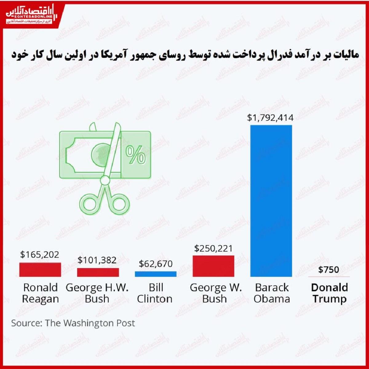 مالیات بر درآمد فدرال