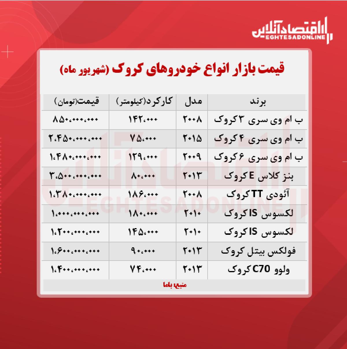 قیمت خودروهای کروک در تهران