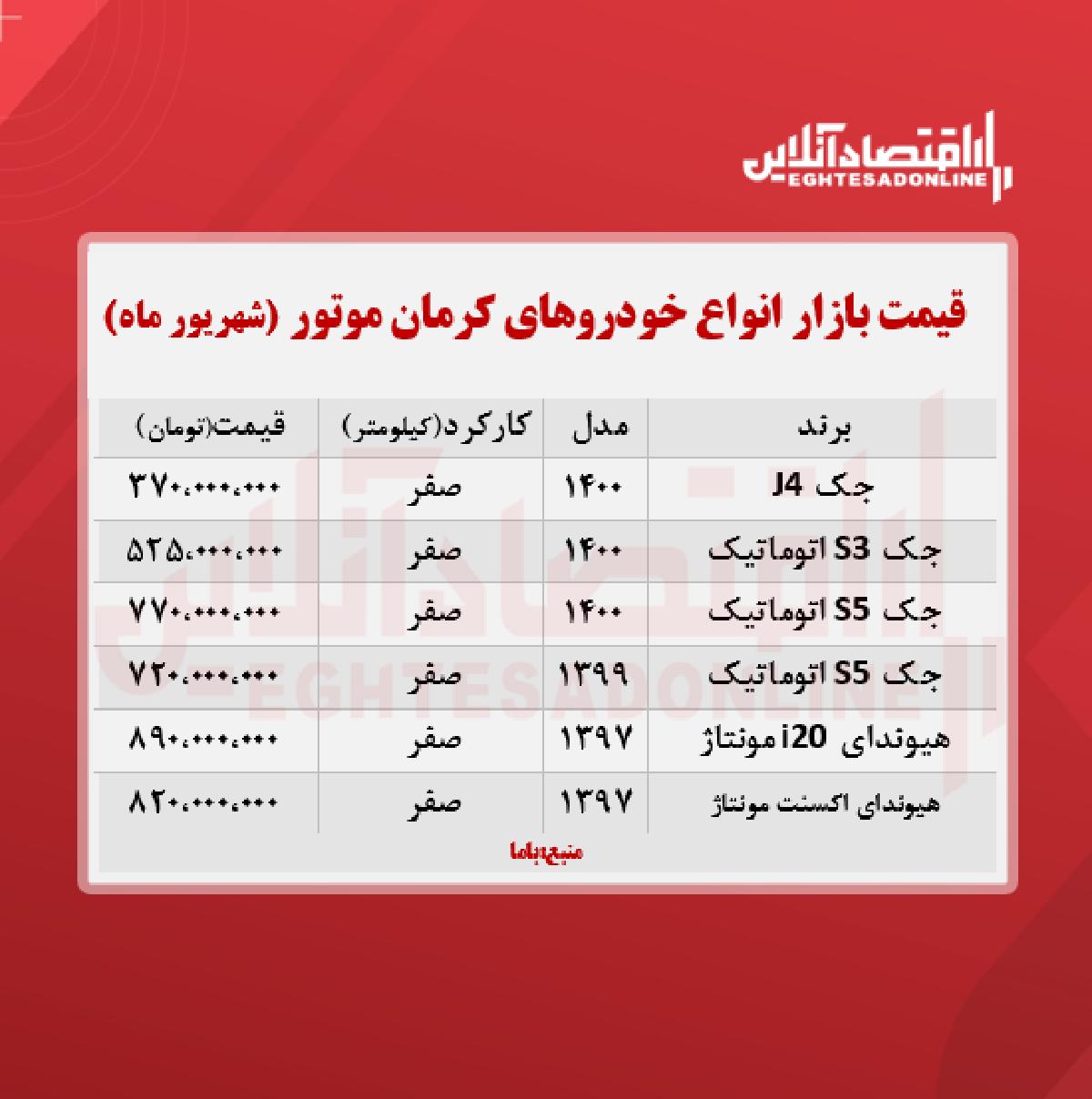 قیمت محصولات کرمان موتور امروز