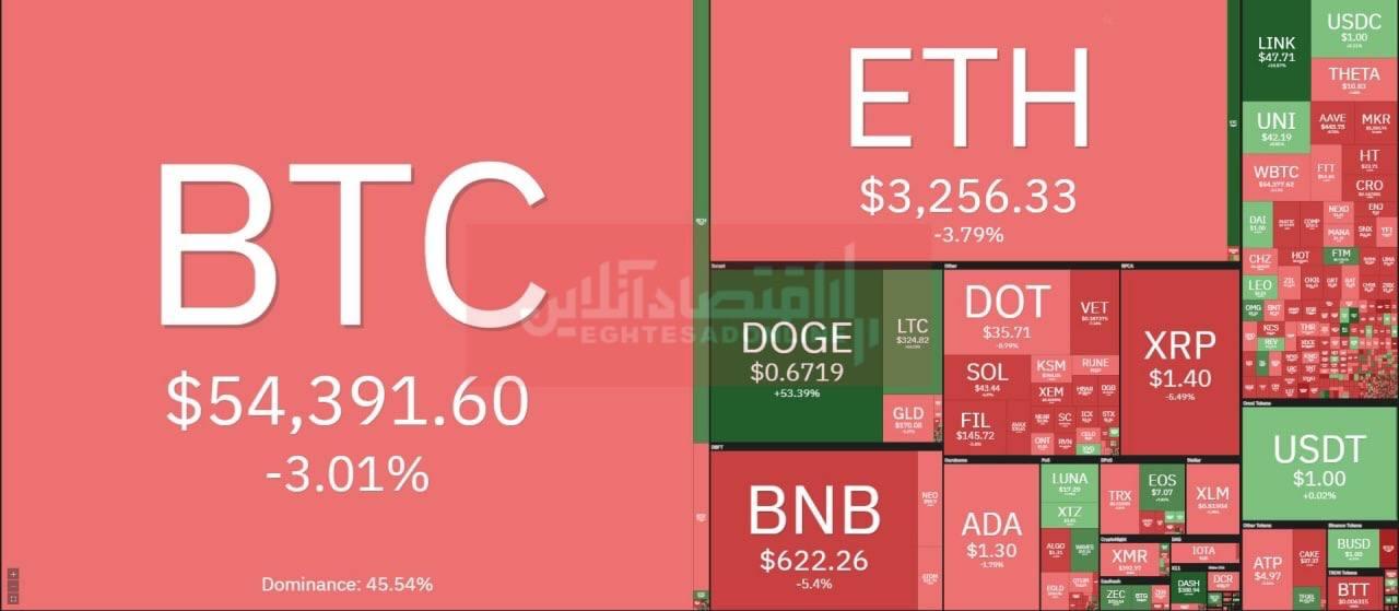 افزایش تقاضای بیت کوین با کاهش قیمت بازار رمزارزها