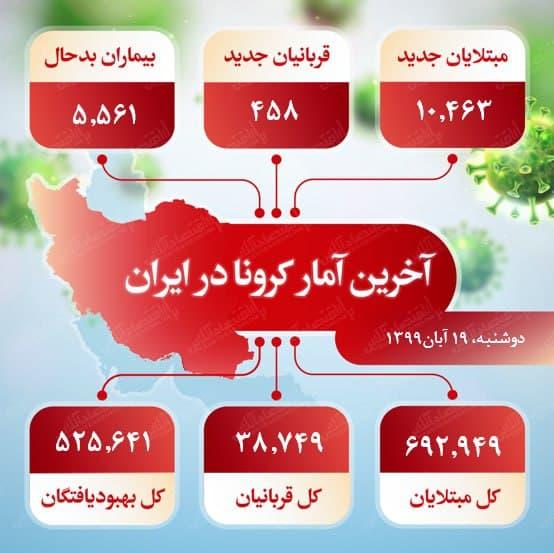 آخرین آمار کرونا در ایران 19 آبان