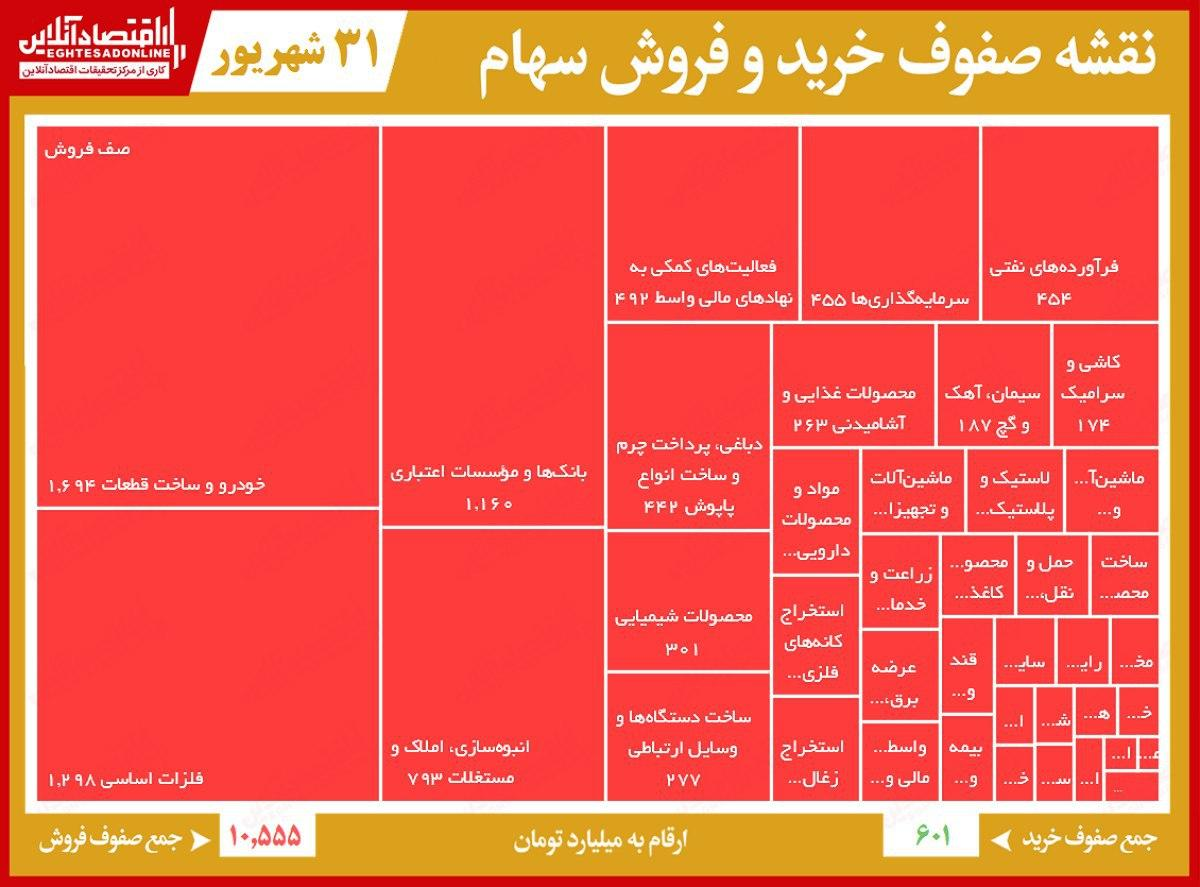 صف فروش 10هزار میلیاردی بورس تهران