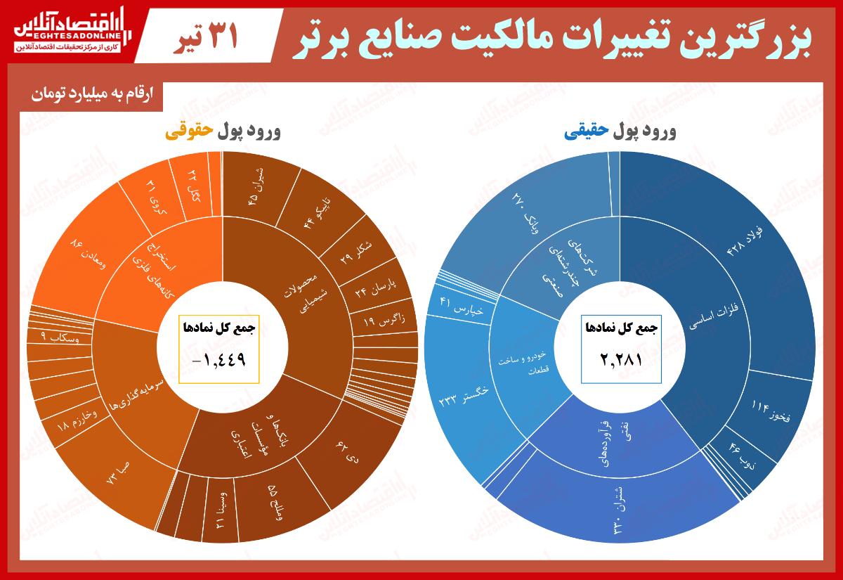 مالکیت-صنایع-4.31-