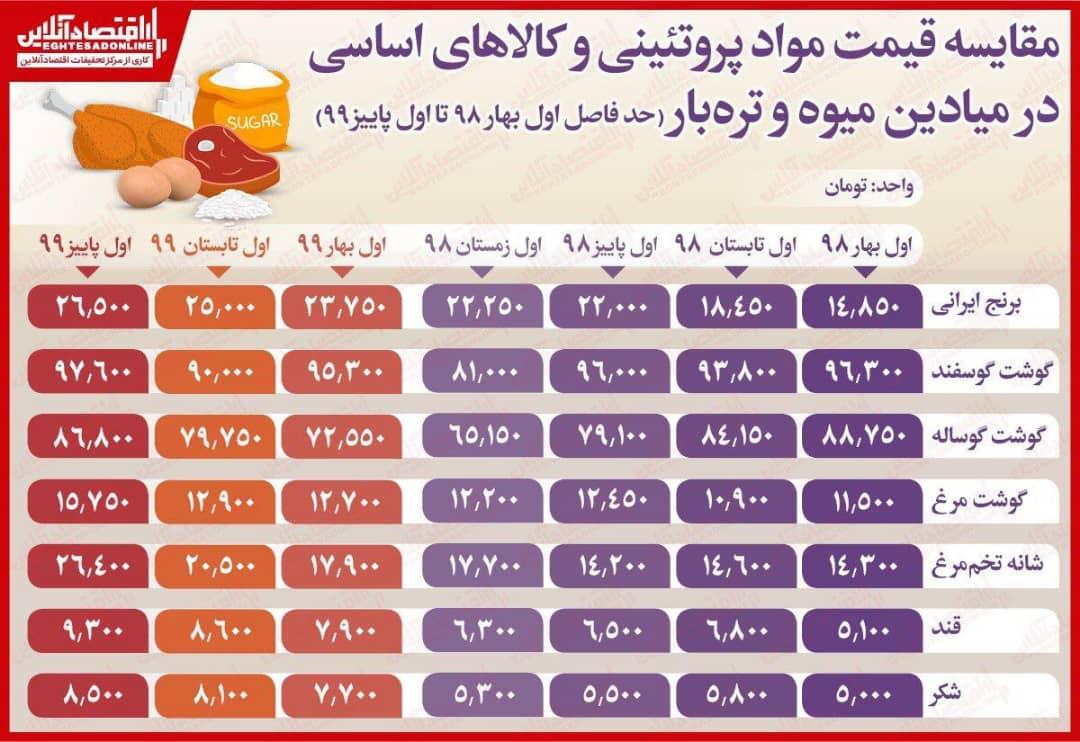 قیمت مواد پروتئینی و کالاهای اساسی