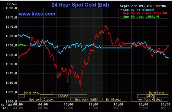 روند حرکت 24 ساعته قیمت طلا