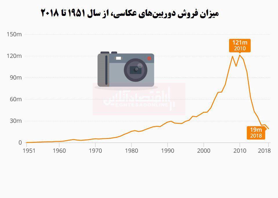 گوشیهای تلفن همراه چه بر سر دوربین عکاسی آورد؟