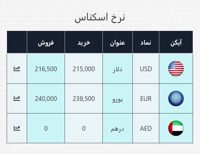 قیمت دلار صرافی ملی