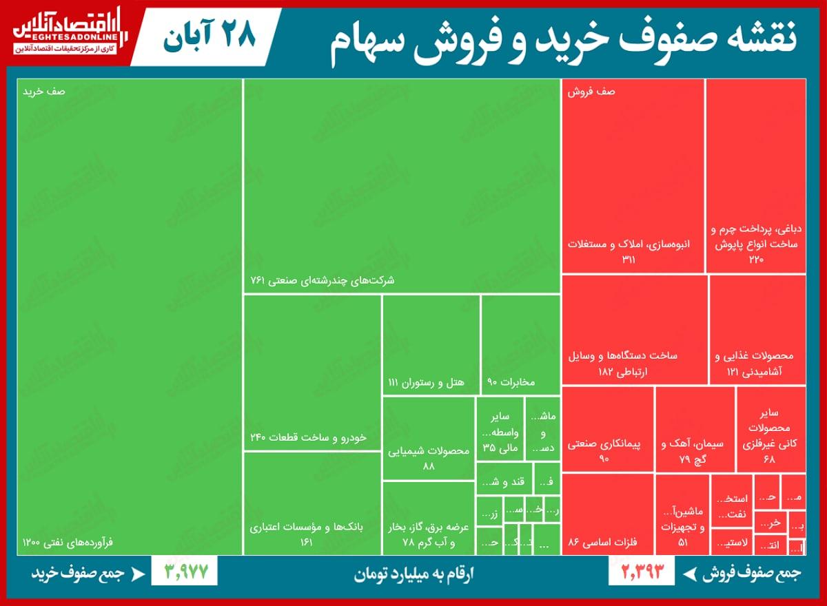 نقشه صفوف خرید و فروش سهام