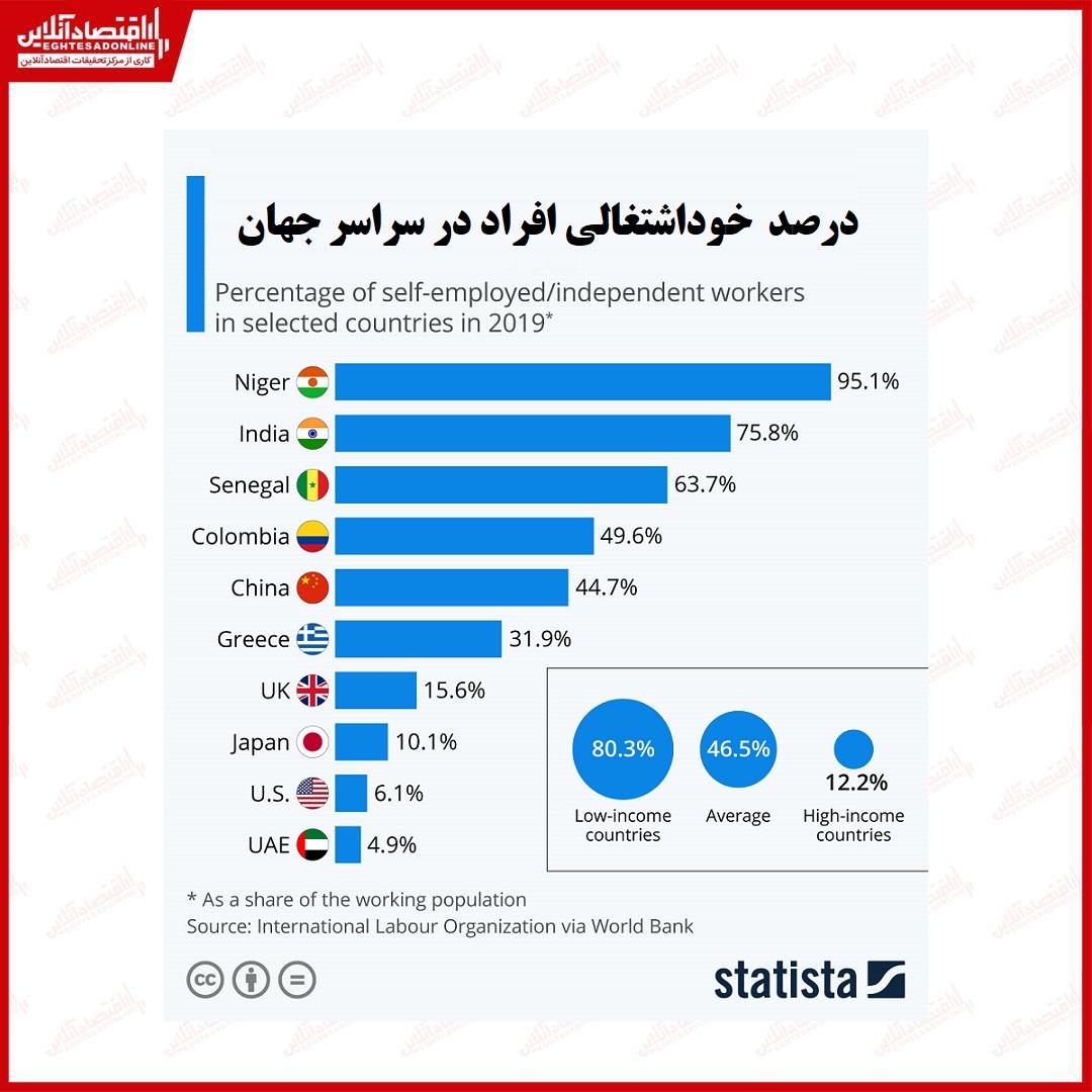 میزان خود اشتغالی افراد در سراسر جهان