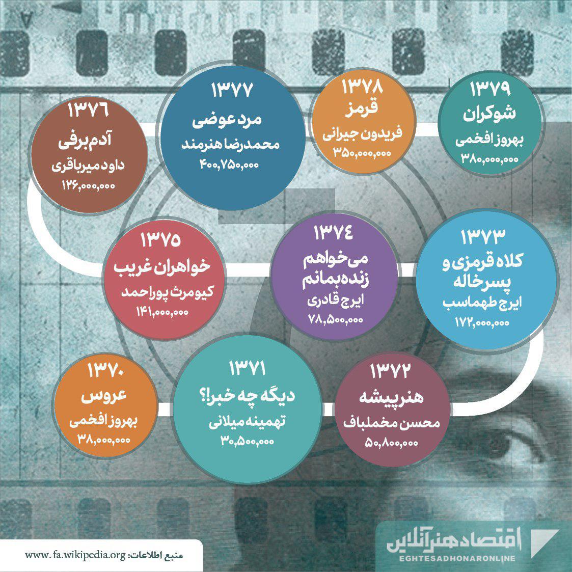 پرفروشترین فیلمهای تاریخ سینمای ایران03