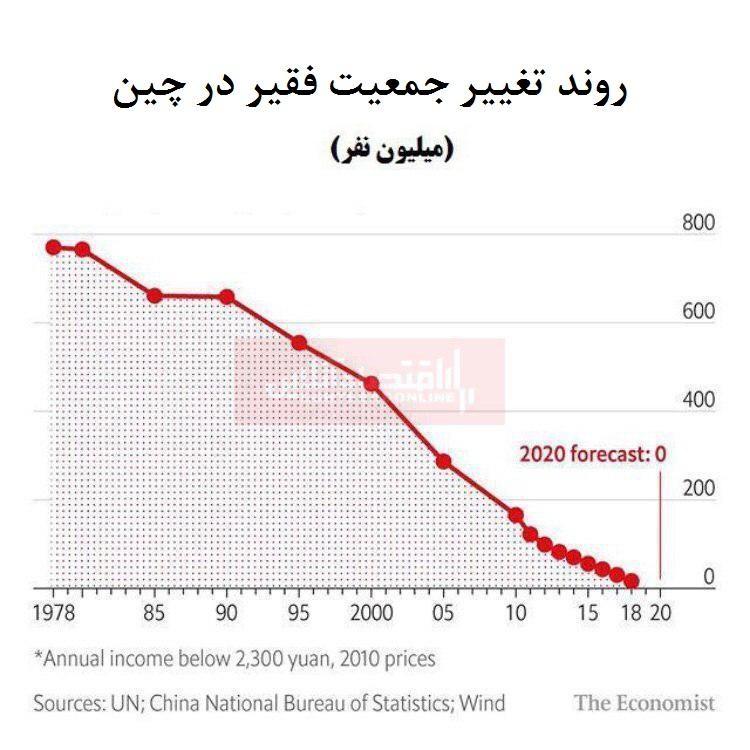 ادعای چین برای ریشه کن کردن فقر