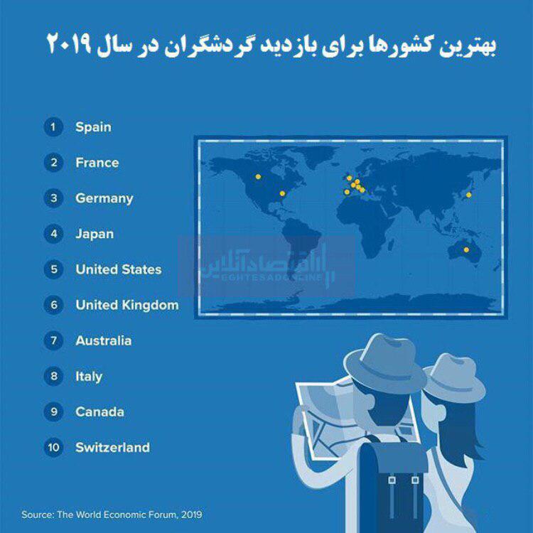 بهترین کشورها برای بازدید گردشگران کدام است؟