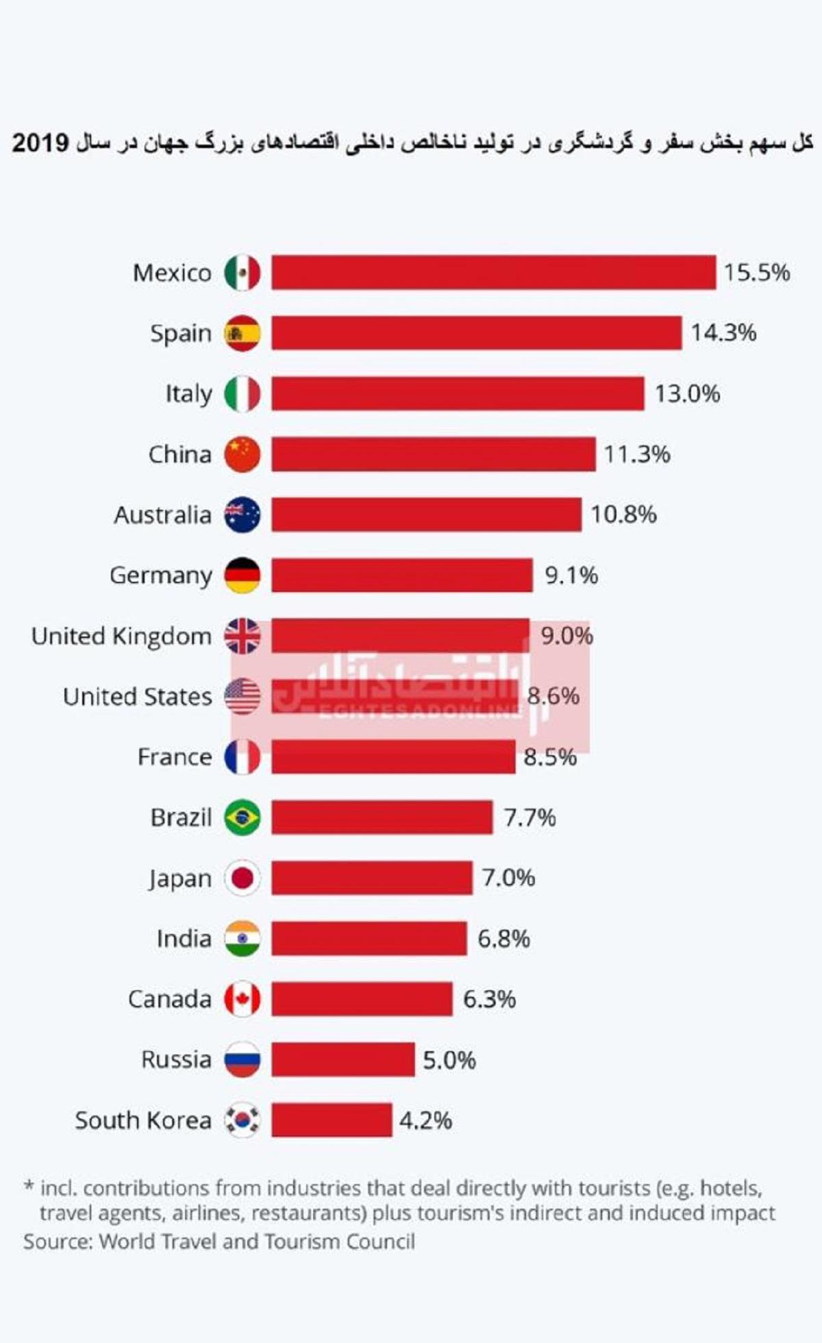 سهم گردشگری در تولید ناخالص داخلی