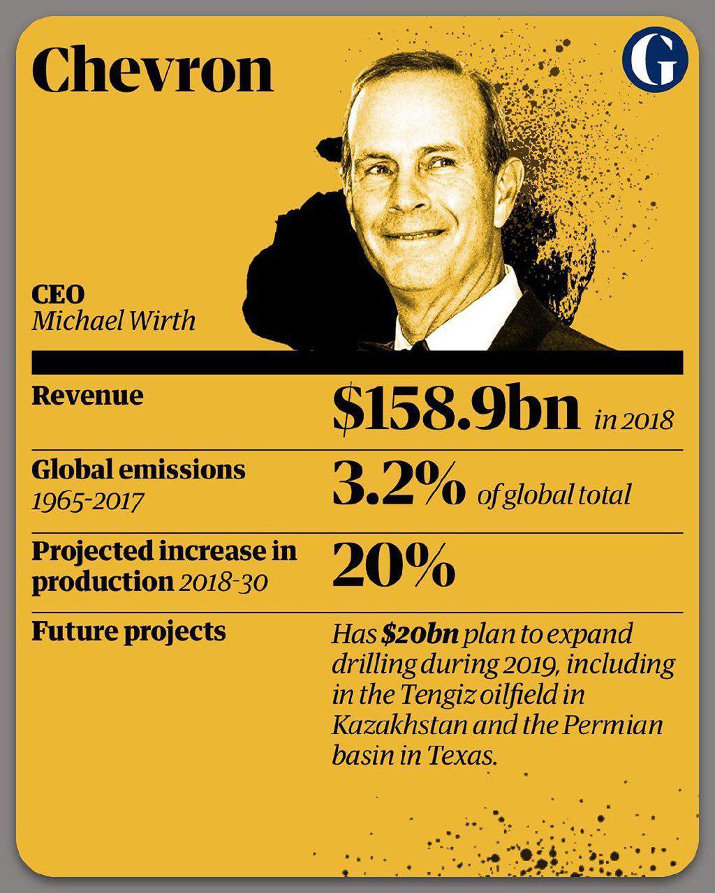 10 شرکت آلاینده جهان 2