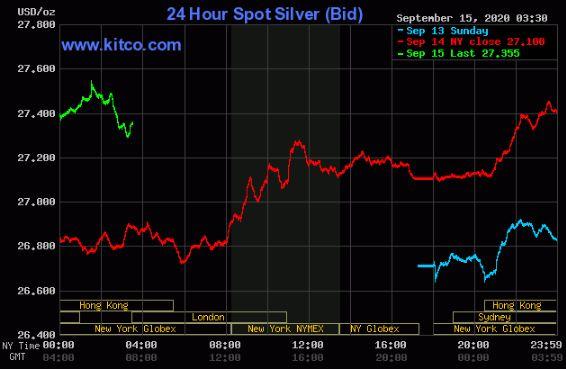 نمودار روند حرکت 24 ساعته نقره