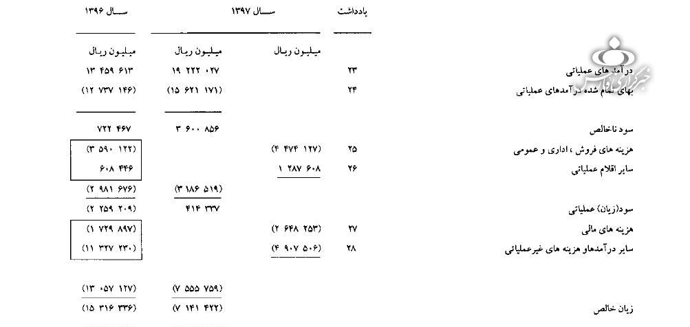 صورت مالی شرکت هواپیمایی جمهوری اسلامی ایران