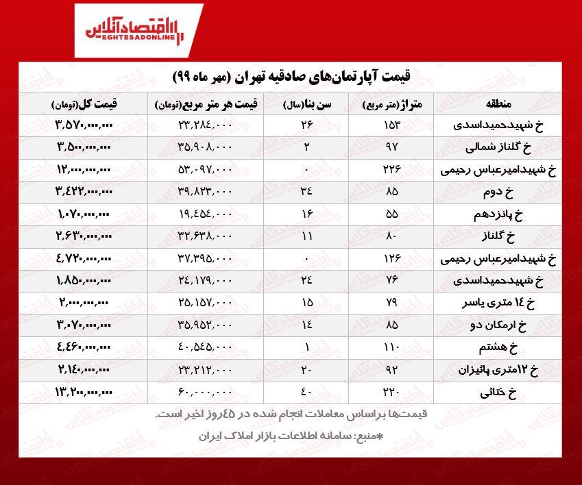 قیمت مسکن در صادقیه تهران