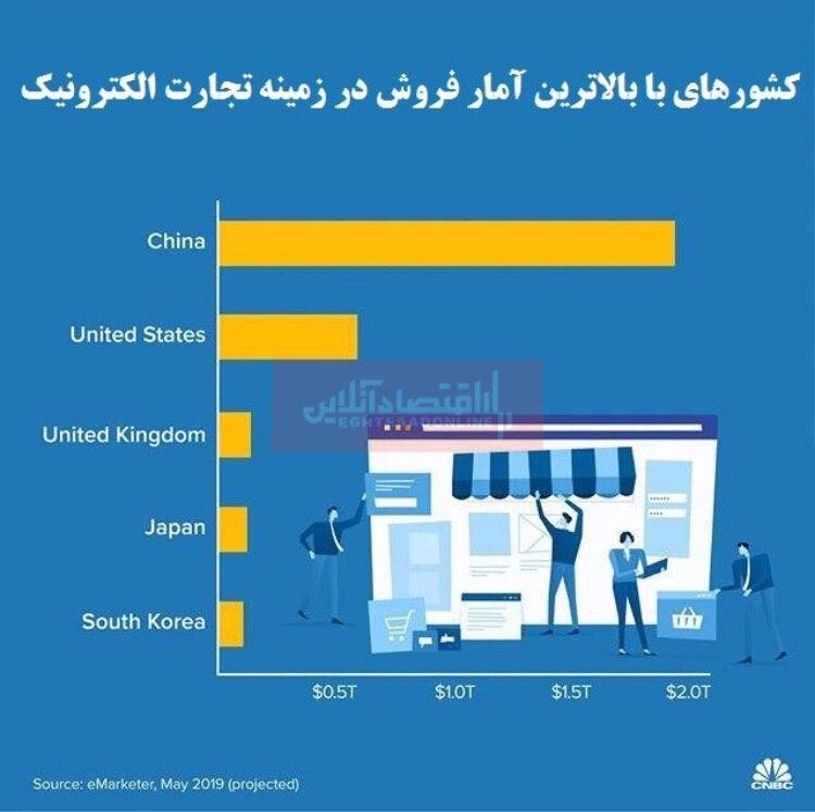 برترین کشورها در زمینه تجارت الکترونیک کدام هستند؟