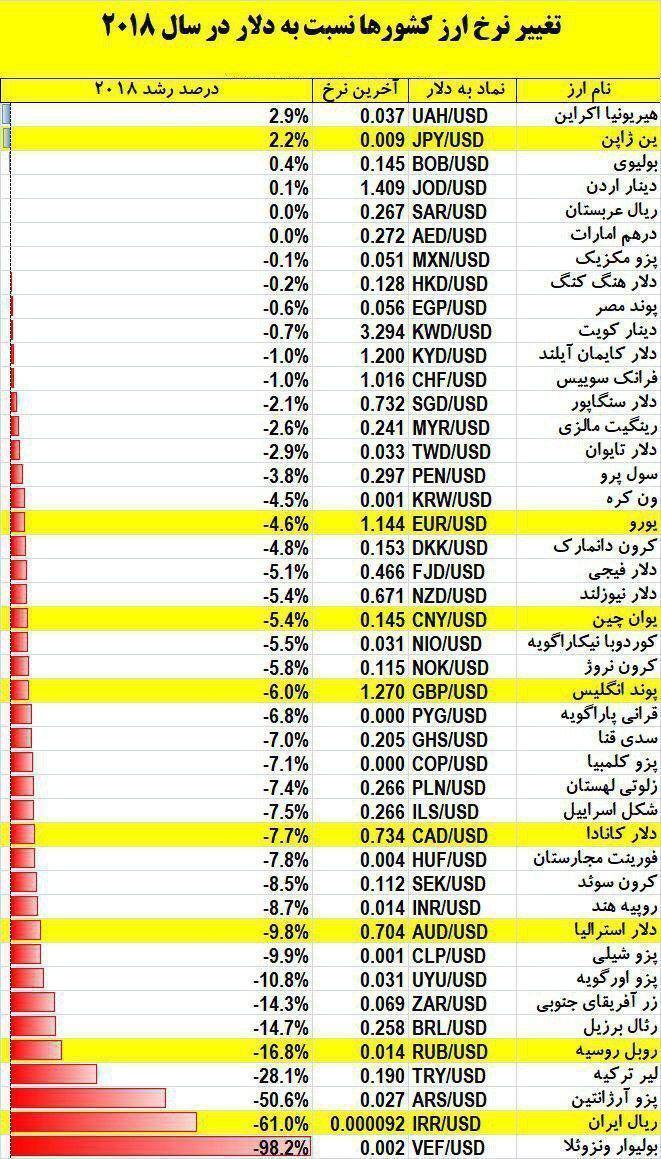 پایگاه خبری آرمان اقتصادی %D8%AC%D8%AF%D9%88%D9%84 واحد پول کدام کشور بیشترین افت را داشته است؟