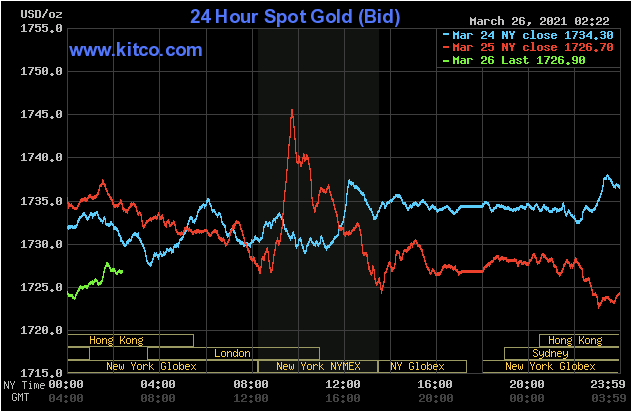 فشار بر بازار فلزات گرانبها با کاهش قیمت نفت خام/ نقره به کمترین سطح دو ماه گذشته رسید