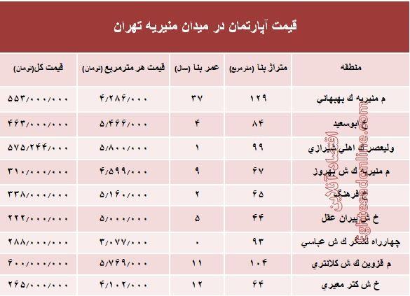قیمت آپارتمان در میدان منیریه تهران؟ +جدول|گزارش میدانی از نرخ خرید و فروش املاک پایتخت