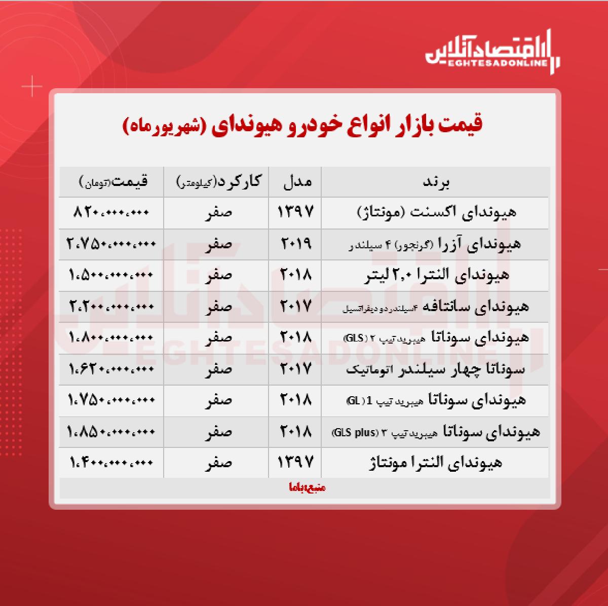 آزرا در بازار تهران چند معامله شد؟