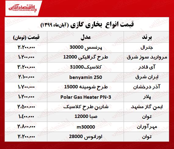 قیمت جدید انواع بخاری گازی